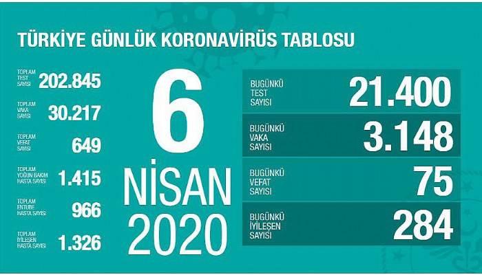 Türkiye'de koronavirüsten 75 can kaybı daha