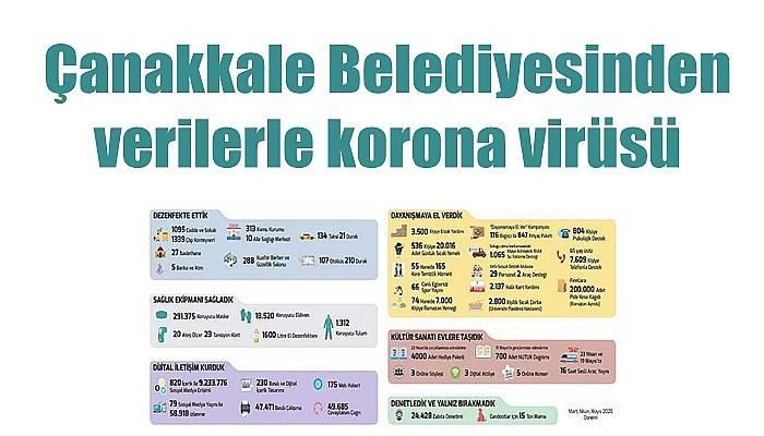 Çanakkale Belediyesinden koronavirüs raporu!