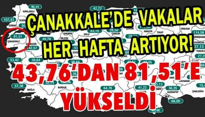 Çanakkale'de vakalar her hafta artıyor! 43,76'DAN 81,51'E YÜKSELDİ