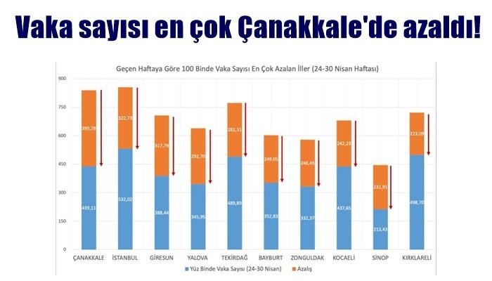 Vaka sayısı en çok Çanakkale'de azaldı!