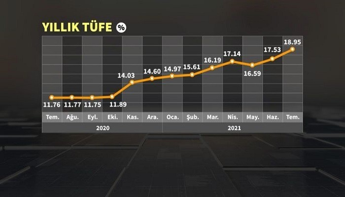 Enflasyon arttı, tepkiler yükseldi