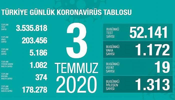 Türkiye'de bugün 19 kişi koronavirüsten hayatını kaybetti