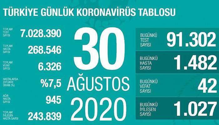 Koronavirüsten hayatını kaybedenlerin sayısı artıyor