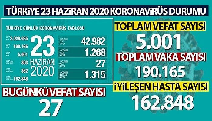 Sağlık Bakanlığı: 'Son 24 saatte korona virüsten 27 kişi hayatını kaybetti'