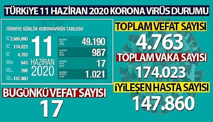 Türkiye'de koronavirüs nedeniyle son 24 saatte 17 kişi hayatını kaybetti!