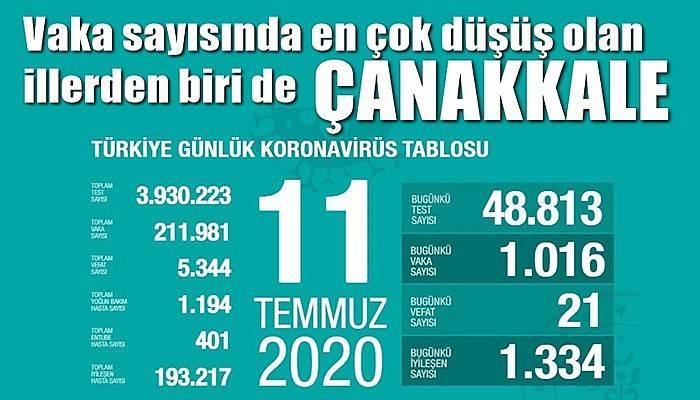 Son üç günde vaka sayılarında en çok düşüş olan 7 ilden birisi Çanakkale!