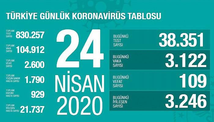 Son 24 saatte 109 korona virüsü hastası hayatını kaybetti!