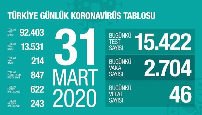 Koronavirüs'ten hayatını kaybeden sayısı 214'e çıktı!