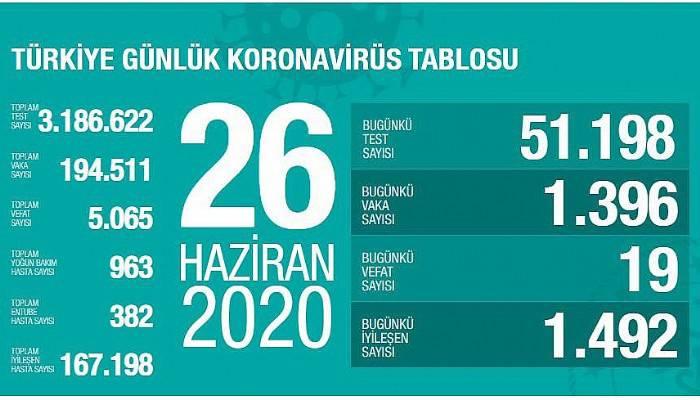 """""""Türkiye'de bugün hastaneye yatırılan toplam hasta sayısı 113"""""""