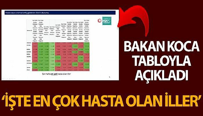 Sağlık Bakanı Koca, Koronavinüs Bilim Kurulu Toplantısı'nın ardından Türkiye geneli verileri açıkladı (VİDEO)