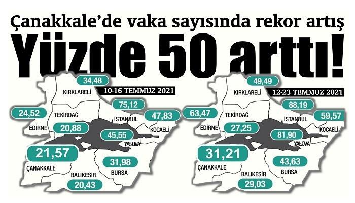 Yüzde 50 arttı!: Çanakkale'de vaka sayısında rekor artış