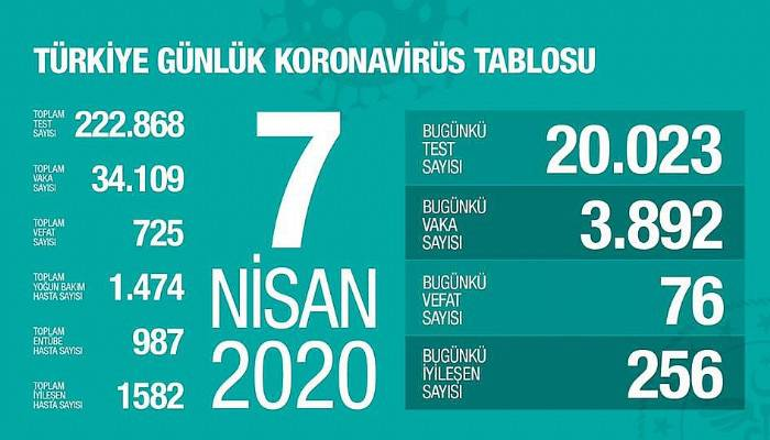 Türkiye'de koronavirüsten 76 can kaybı daha